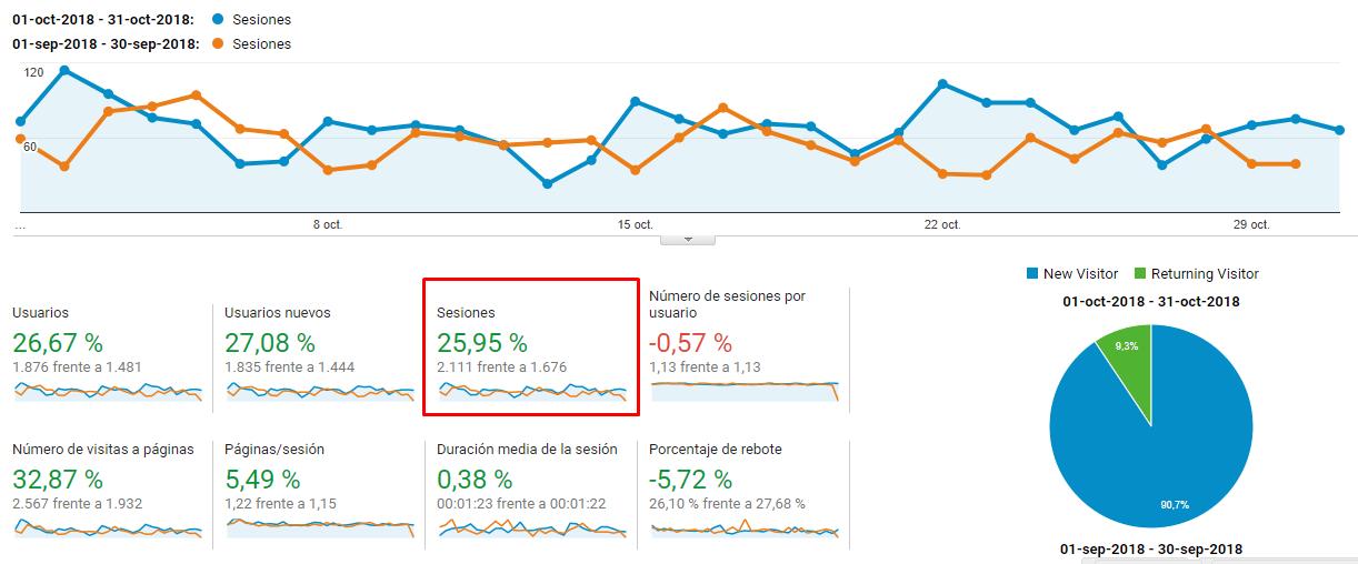 Tráfico total octubre 2018