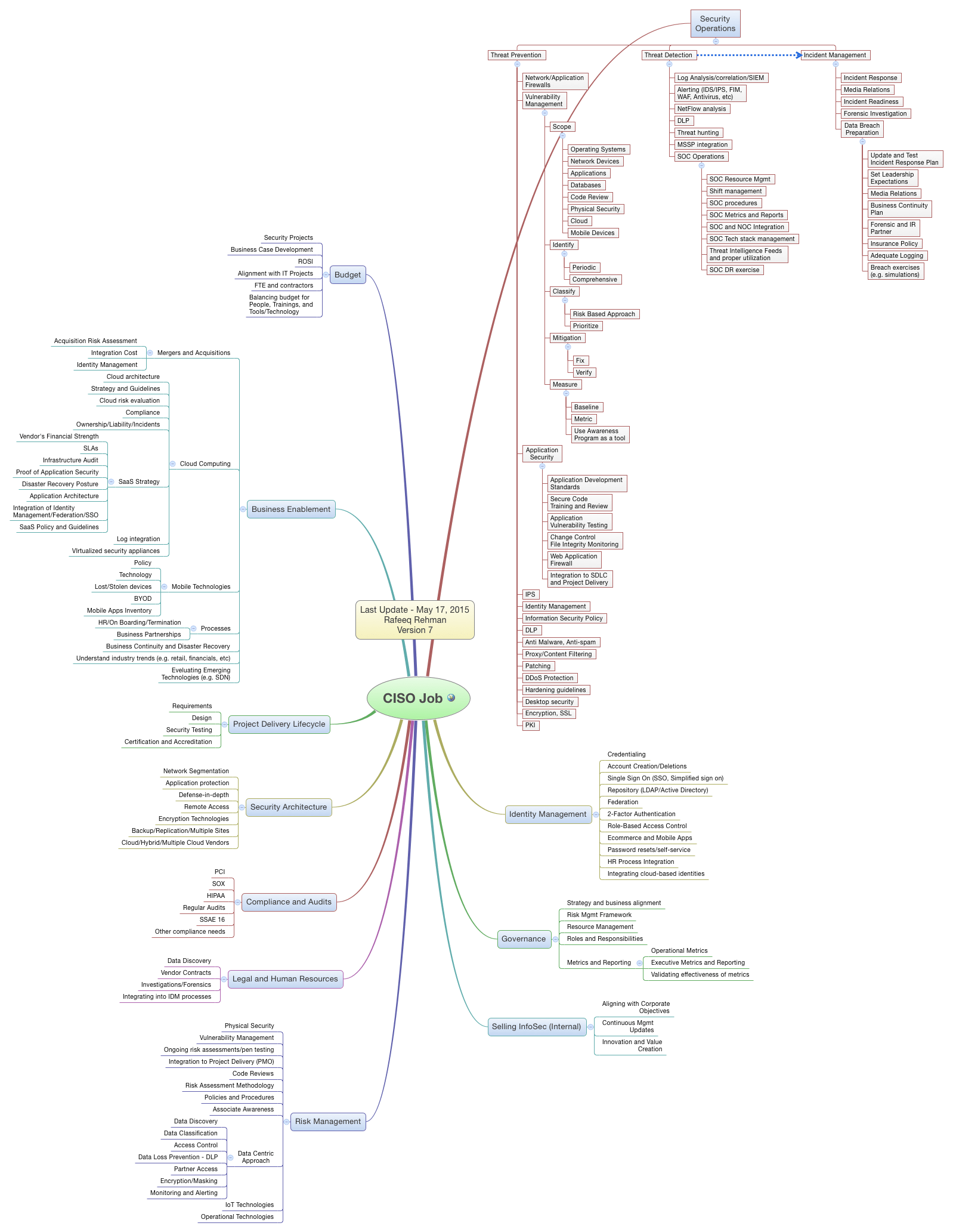 The Latest Ciso Mind Map Is Here Rafeeq Rehman