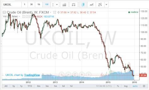 crudeprice2014-15
