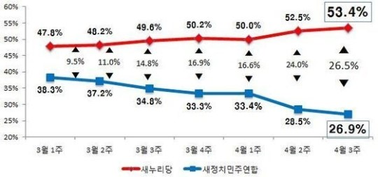정당 지지율 추이(리얼미터 자료), 뉴스1 기사에서 인용