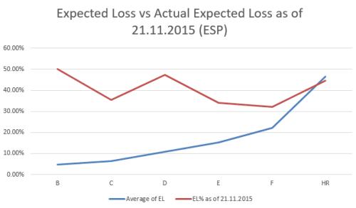 Bondora ESP expected loss for loans issued Jan-Jun 2015