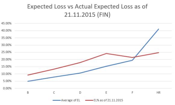 Bondora FIN expected loss for loans issued Jan-Jun 2015