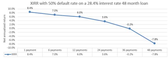 Bondora 50% default rate XIRR calculation.