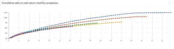 Cumulative cash on cash return monthly comparison graph