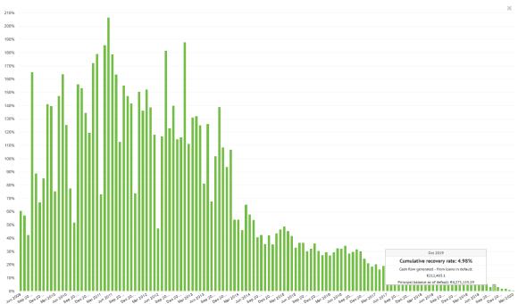Bondora's cumulative recovery rate for Oct 2019.