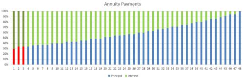Bondora annuity payment defaults and profits.