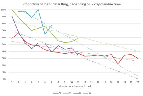 proportion of Bondora defaults based on 7 day overdue