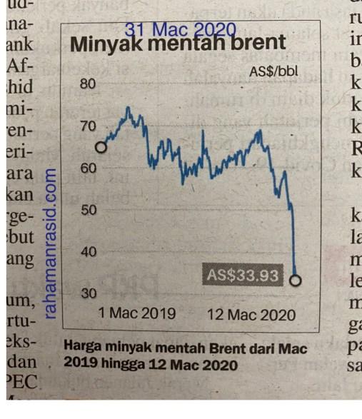 Harga minyak mentah dunia jatuh hampir 50% pada masa Mac 2020 kesan covid-19