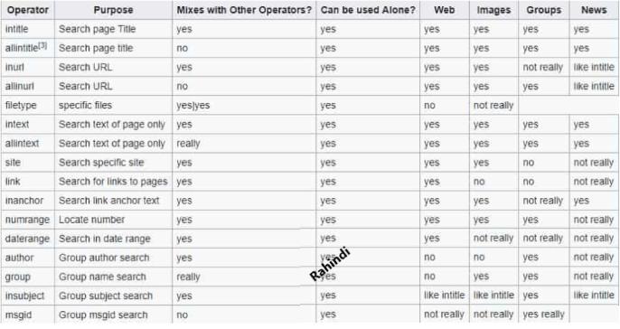 google dorks operator