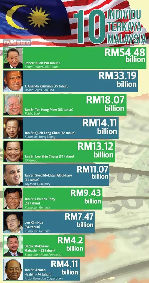10 Individu Terkaya di Malaysia