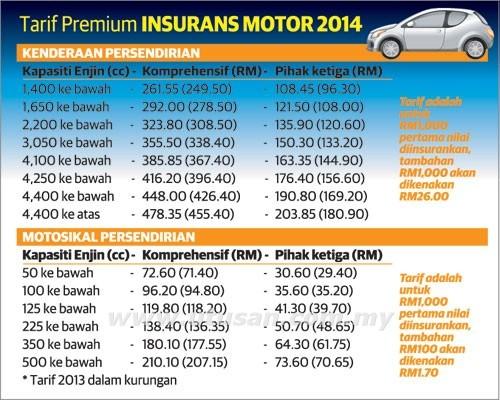 Jadual tarif baru insurans / takaful kenderaan berkuatkuasa 15 Februari