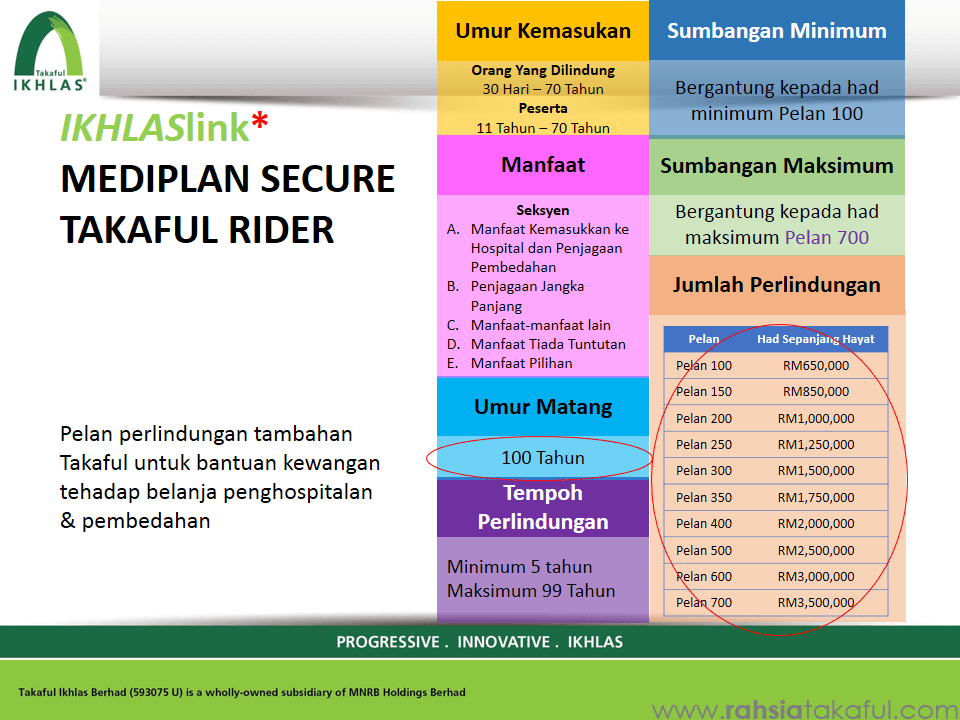 Medical Card MEDIPLAN – Takaful Ikhlas