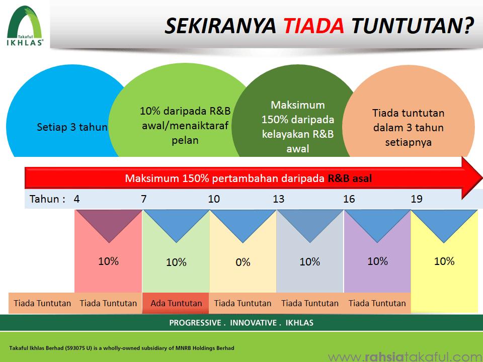 IKHLAS Mediplan (Medical Card) Takaful (12)