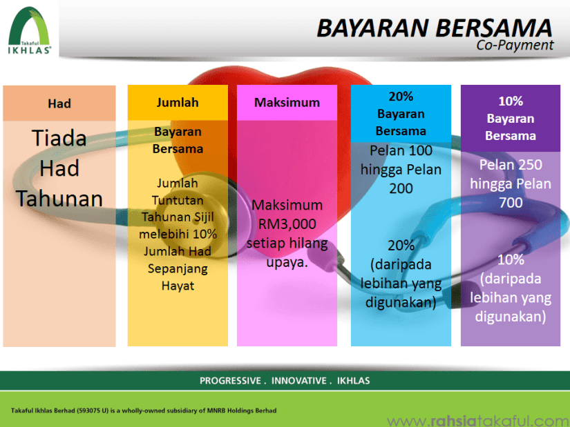 IKHLAS Mediplan (Medical Card) Takaful (13)