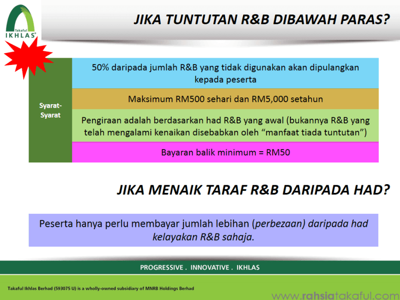 IKHLAS Mediplan (Medical Card) Takaful (14)