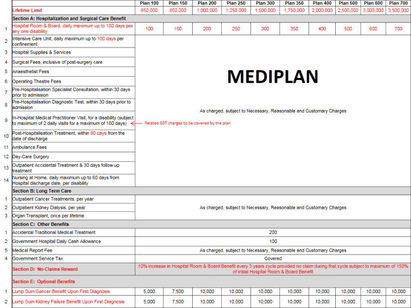 IKHLAS Mediplan (Medical Card) Takaful (9)