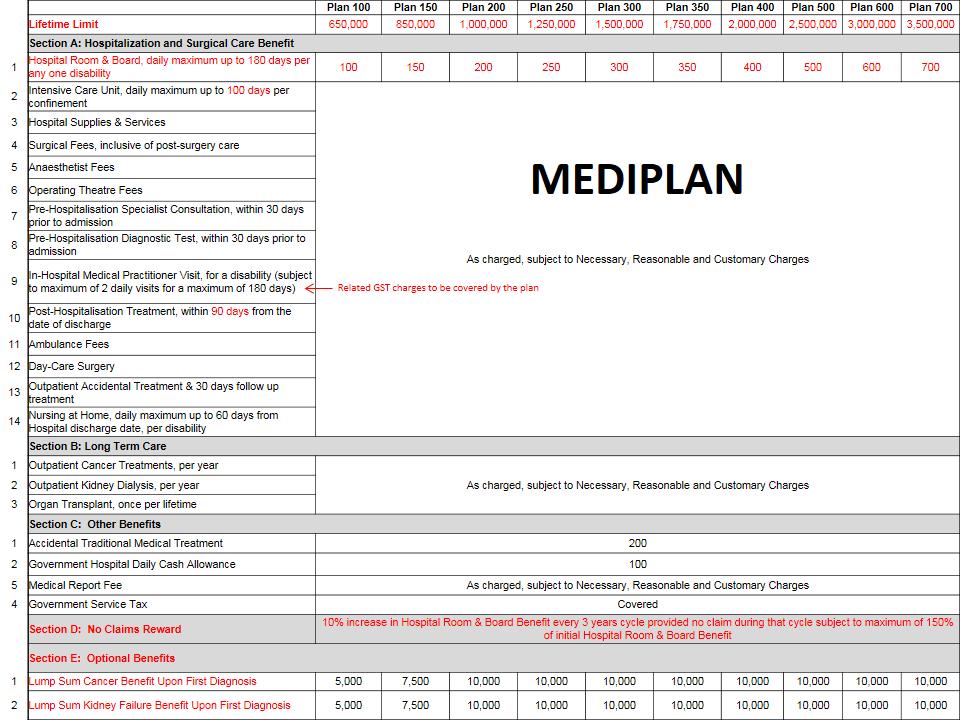 IKHLAS Mediplan (Medical Card) Takaful (9)