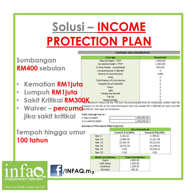 Contoh illustrasi dengan sumbangan RM400 sebulan utk perlindungan kewangan sebanyak RM 1 juta dan RM300,000.