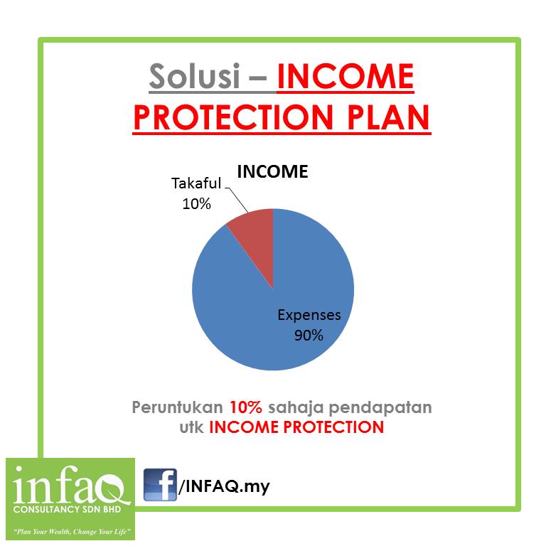 income protection plan takaful