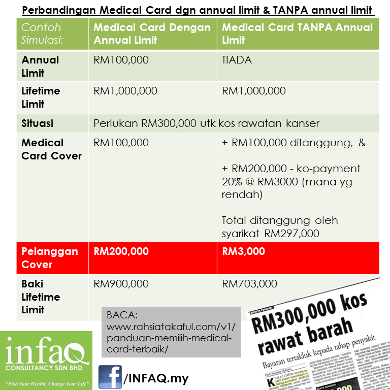 Perbandingan Medical Card dgn annual limit & TANPA annual limit