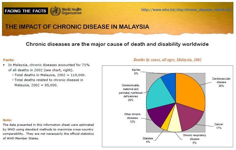 penyebab kematian utama