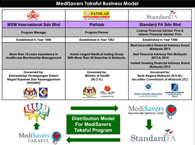 Medisavers Takaful