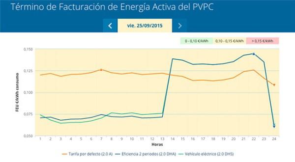 Precio PVPC