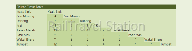 Fares KTM Intercity Shuttle Timur