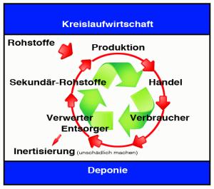 Darstellung Kreislaufwirtschaft