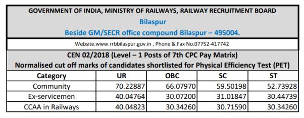 RRB Bilaspur Group D Cut off 2019