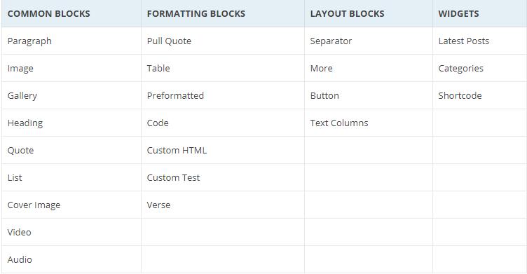 How to Add GUTENBERG Visual Editor to WordPress - Common Blocks