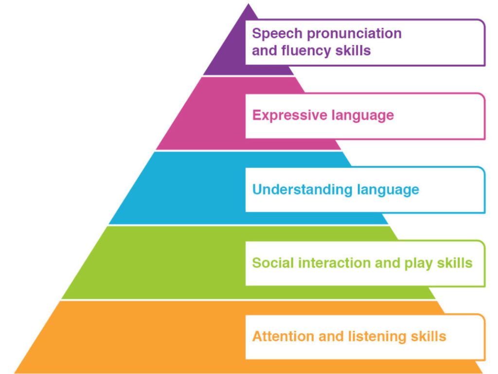 Pyramid showing skills required for speech and language development