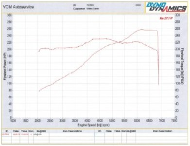Meaured 257.3whp & 230 lb ft on Dyno Dynamics at VCM Auto Service, Victoria BC Canada, April 2016