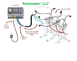 What is a manifold type irrigation system? | Rainmaker LLC