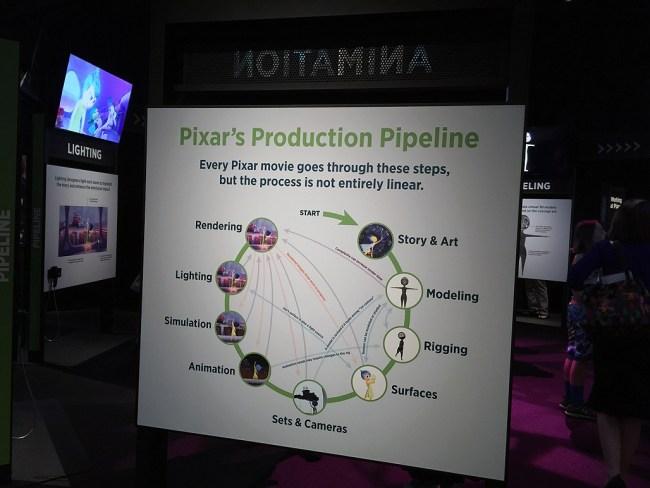 Pixar_pipeline