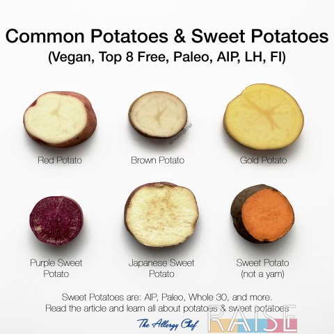Common Potato & Sweet Potato Varieties by The Allergy Chef