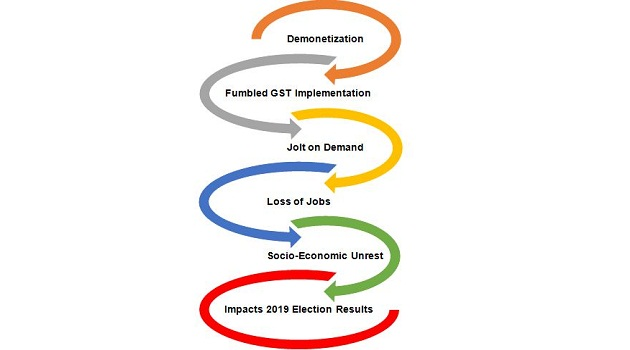 Narendra Modi and demonetization, GST, announcements, Elections 2019