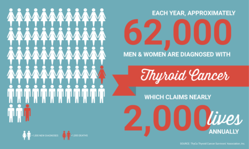 Each year, approximately 62,000 men and women are diagnosed with thyroid cancer, which claims nearly 2,000 lives annually.