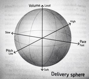 Delivery Sphere