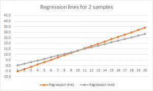 2 regression lines
