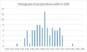 Figure 2. Histogram of proportions with n=100