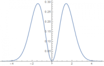 plot-for-variance