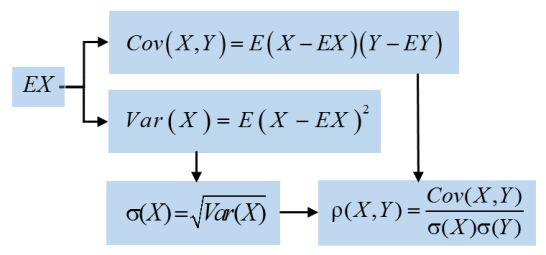 correlation-definition