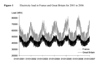Electricity demand in France and Britain