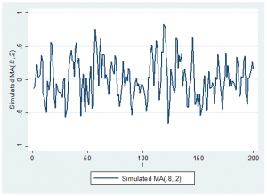 Simulated moving average