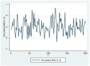 Simulated moving average