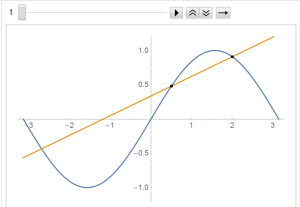 Derivative as tangent slope