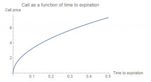 Call as a function of time to expiration
