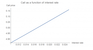 Call as a function of interest rate