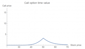 Call option time value